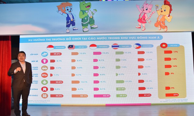 Thị trường đồ chơi trẻ em Việt Nam: Có đến 70% không có thương hiệu - Ảnh 1.