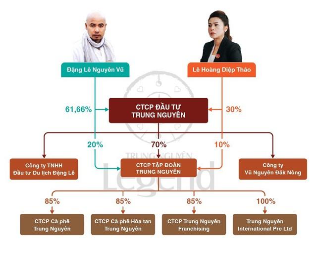 2/3 kịch bản cho thấy ông Đặng Lê Nguyên Vũ có thể kiểm soát Trung Nguyên, nhưng để quyết định vận mệnh của tập đoàn này thì chưa chắc - Ảnh 1.