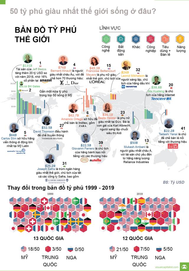 Bản đồ tỷ phú thế giới thay đổi ra sao sau 2 thập kỷ? - Ảnh 1.