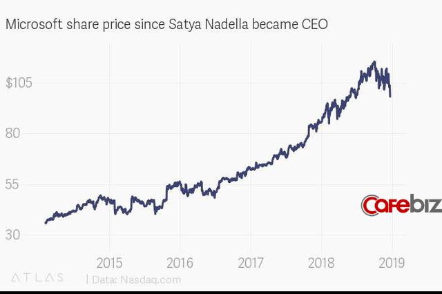 Satya Nadella, thuyền trưởng hồi sinh con tàu Microsoft: Thay đổi hướng đi của con tàu chỉ có thể thực hiện được bằng cách thay đổi văn hóa từ bên trong - Ảnh 1.