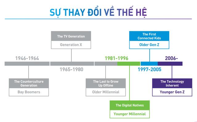 7 đặc điểm khiến thế hệ Gen Z Việt Nam, dù chưa kiếm ra nhiều tiền, vẫn đủ sức mạnh thay đổi các ngành từ kinh doanh đến công nghệ, giải trí - Ảnh 1.