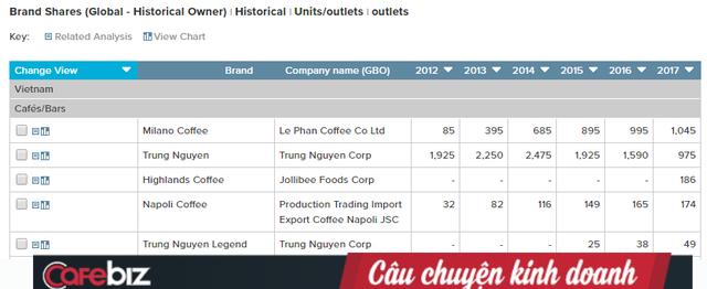 Bí quyết của ông chủ Milano Coffee, từ cái tên ít người biết trở thành chuỗi cà phê có độ phủ lớn nhất cả nước - Ảnh 1.