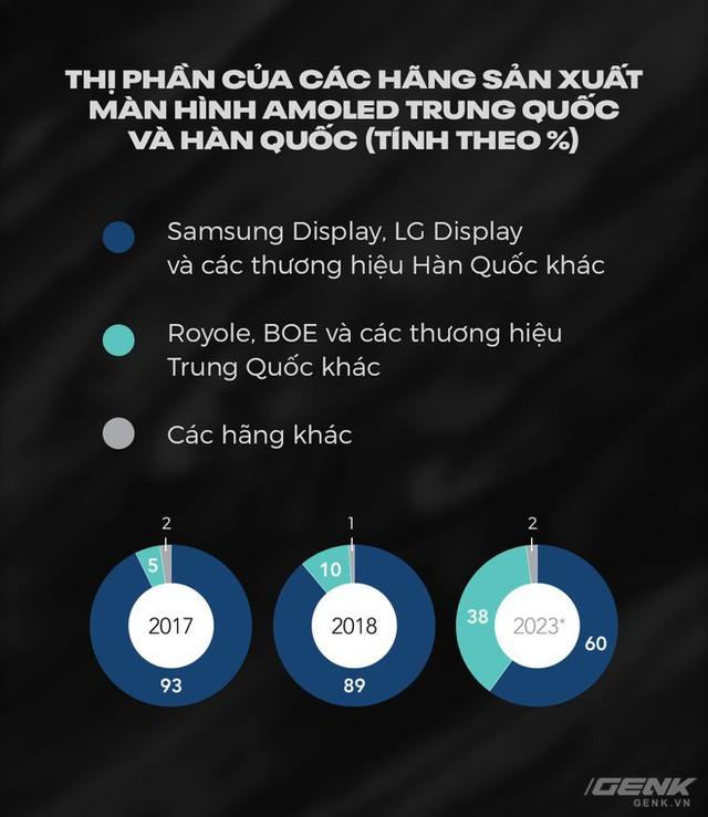 Chân dung kẻ vô danh dám ngáng đường cả Samsung và Huawei trong cuộc đua smartphone màn hình gập - Ảnh 3.