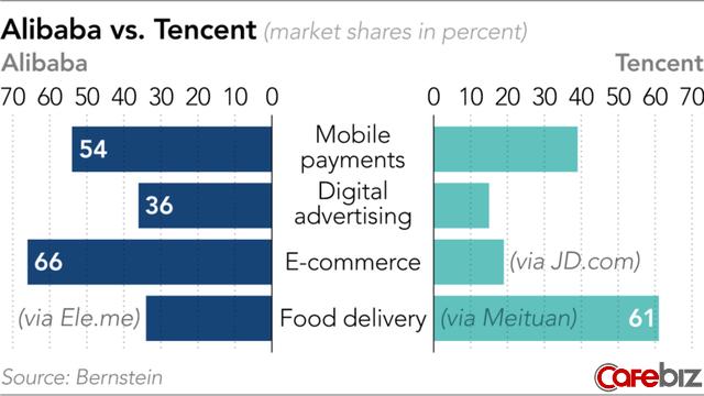Khốc liệt thị trường giao đồ ăn Trung Quốc: Đại ca Meituan được Tencent chống lưng bị đàn em Ele.me lăm le hất cẳng nhờ được Alibaba hậu thuẫn - Ảnh 2.