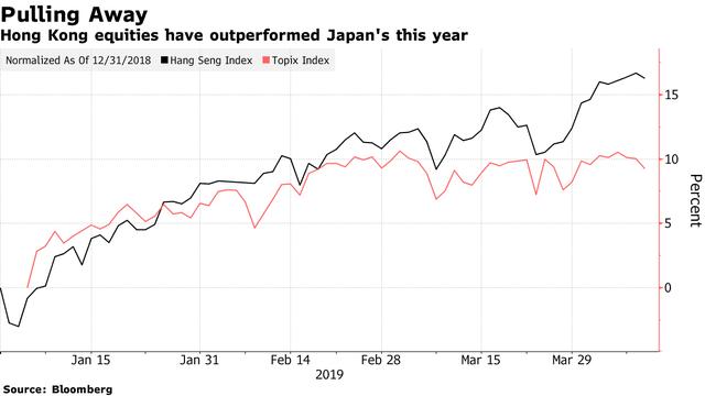 Hong Kong vượt Nhật, trở thành thị trường chứng khoán lớn thứ 3 thế giới - Ảnh 1.