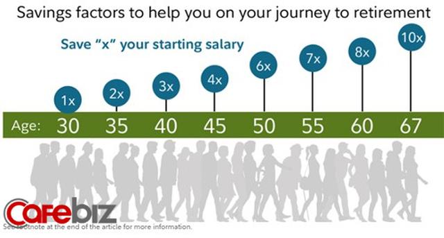 Bạn cần có bao nhiêu tiền tiết kiệm ở tuổi 30, 40, 50 để cuộc sống dễ thở? Đây là câu trả lời của chuyên gia tài chính - Ảnh 1.