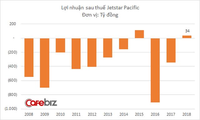 Jetstar Pacific lần thứ 2 có lãi kể từ khi hoạt động, nhưng lỗ lũy kế vẫn lên tới 4.200 tỷ đồng - Ảnh 1.