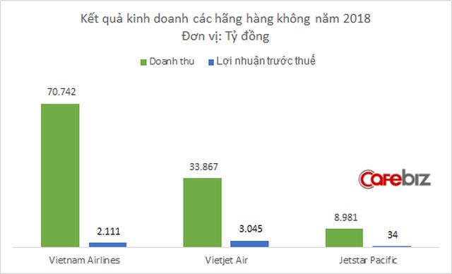 Jetstar Pacific lần thứ 2 có lãi kể từ khi hoạt động, nhưng lỗ lũy kế vẫn lên tới 4.200 tỷ đồng - Ảnh 2.