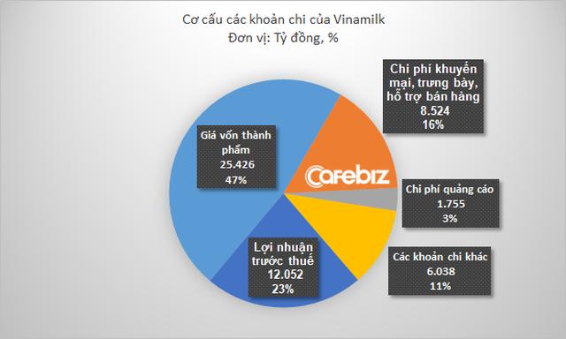 Ngành sữa bão hòa, đây là cách Vinamilk thay đổi chiến lược để giữ ngôi số 1: Giảm quảng cáo, tăng mạnh chi cho khuyến mại - Ảnh 1.