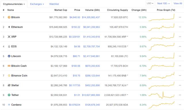 Bitcoin bất ngờ hồi sinh mạnh mẽ, tăng gần 1.000 USD chỉ trong 1 giờ - Ảnh 2.
