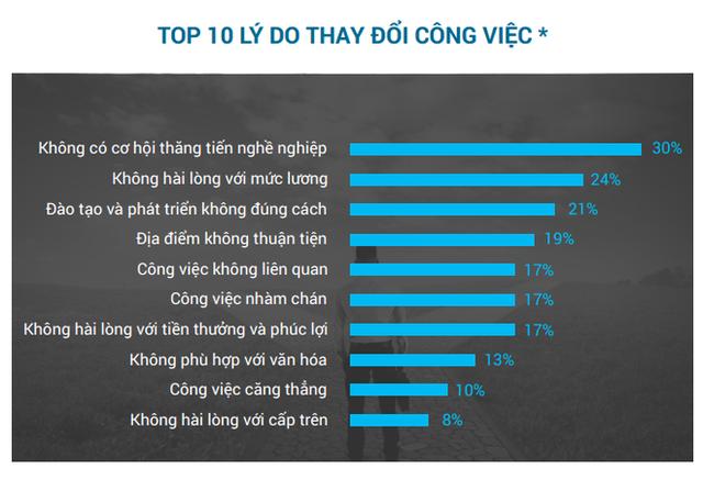 """Từ chuyện cô gái trẻ 5 tháng nhảy 6 công ty, đến chuyện người Việt đầu tiên làm CEO một ngân hàng ngoại nhờ những người giỏi khác đã nhảy việc hết rồi"""" - Ảnh 2."""