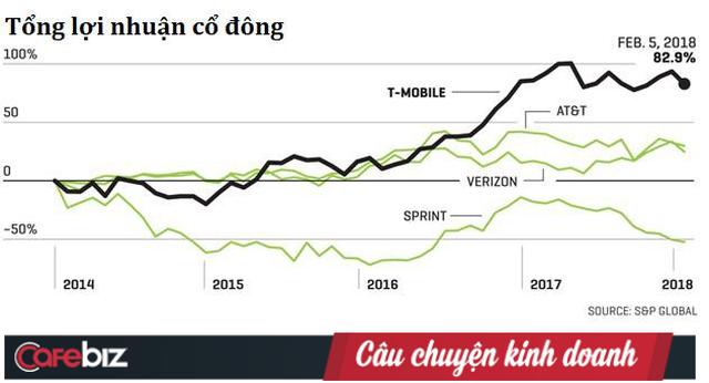 """Miễn phí tùm lum, CEO chửi thẳng đối thủ là ngu ngốc, nỗi nhục của nhà mạng: Từ vực phá sản, T-Mobile đã thay đổi cả ngành viễn thông Mỹ với vị CEO """"điên rồ"""" - Ảnh 6."""
