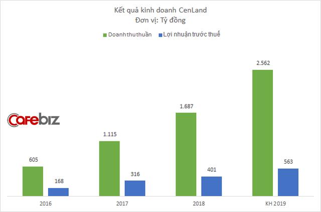 CenLand muốn tăng vốn 800 tỷ đồng, mục tiêu lợi nhuận tăng trưởng 40% năm 2019 - Ảnh 1.