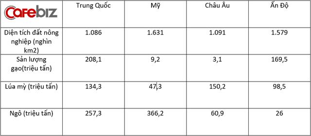 Người Trung Quốc đang nuôi gần 1,4 tỷ dân của mình như thế nào? (Phần 2) - Ảnh 14.