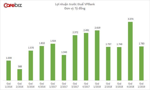 Sau một quý báo lãi kỷ lục, lợi nhuận VPBank bất ngờ giảm sâu, về mức thấp hơn cả năm 2017 - Ảnh 2.