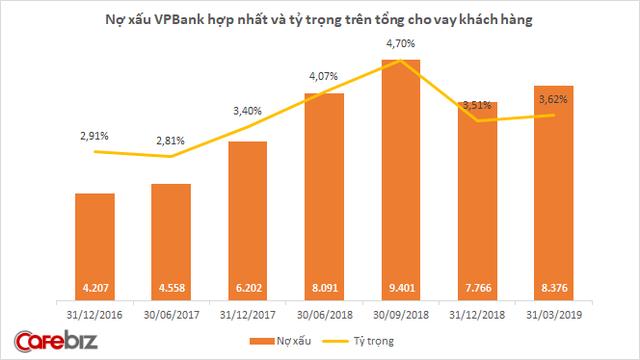 Sau một quý báo lãi kỷ lục, lợi nhuận VPBank bất ngờ giảm sâu, về mức thấp hơn cả năm 2017 - Ảnh 3.
