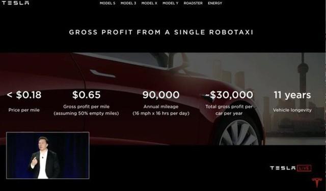 Tesla chính thức tuyên chiến với Uber, Lyft và cả Grab sau này, dự tính triển khai 1 triệu xe robo-taxi trong năm tới - Ảnh 2.