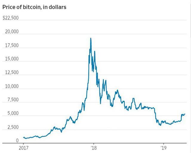 Vua đầu tư của thế giới, ông trùm SoftBank mất trắng 130 triệu USD vì đầu tư Bitcoin - Ảnh 1.