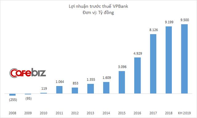 CEO Nguyễn Đức Vinh: VPBank sẽ không tăng nhân sự trong năm 2019, thậm chí có thể cắt giảm - Ảnh 1.