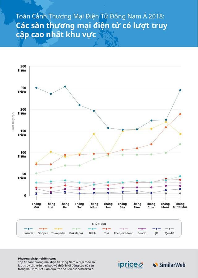 Nhiều sàn thương mại điện tử ra đi, Tiki, Sendo và Adayroi vẫn tăng trưởng đều trong 4 quý gần nhất - Ảnh 3.