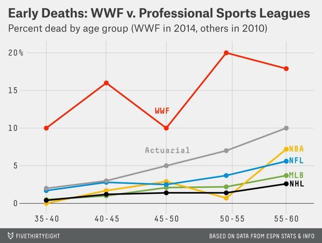 """Đế chế Đô vật WWE: Môi trường làm việc """"địa ngục"""", không nghỉ ngơi, không bảo hiểm, không tôn trọng tính mạng… (P.2) - Ảnh 2."""