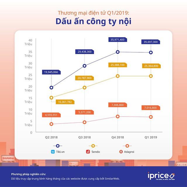 Nhiều sàn thương mại điện tử ra đi, Tiki, Sendo và Adayroi vẫn tăng trưởng đều trong 4 quý gần nhất - Ảnh 2.