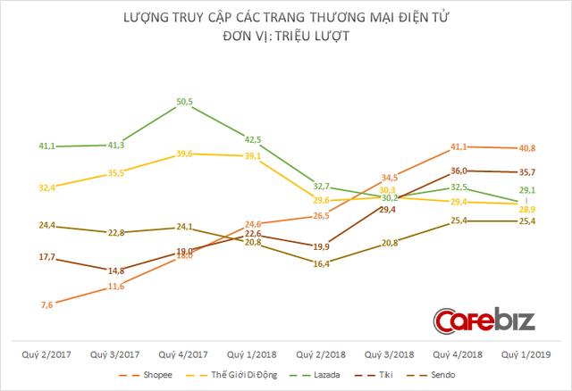 Lazada mất 40% lượng truy cập sau 15 tháng, bị Shopee và Tiki bỏ xa trên bản đồ thương mại điện tử Việt Nam - Ảnh 1.