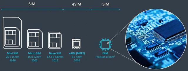 Đừng nhầm với eSIM, vì đây là iSIM - Bước tiến hóa tiếp theo của công nghệ viễn thông - Ảnh 1.