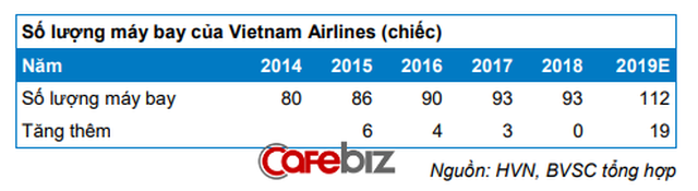 Tin vui cho dân nghiền du lịch: Giá vé máy bay Vietnam Airlines được dự báo giảm 5% vì điều này - Ảnh 1.