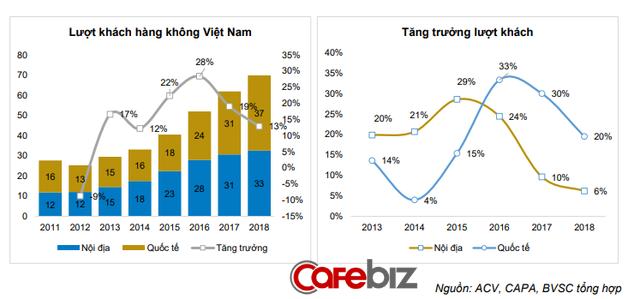 Tin vui cho dân nghiền du lịch: Giá vé máy bay Vietnam Airlines được dự báo giảm 5% vì điều này - Ảnh 2.