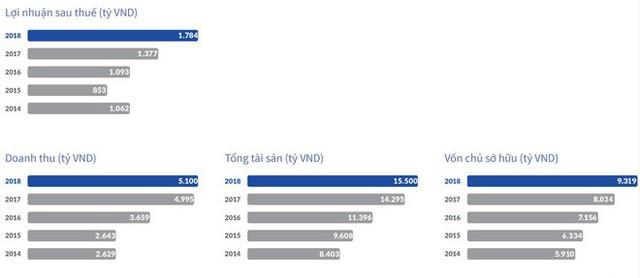 Người phụ nữ có mức lương cao nhất Việt Nam là ai? - Ảnh 2.