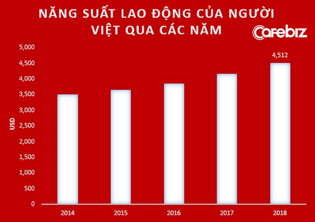 Từ việc 1 người Singapore làm bằng 14 người Việt Nam đến câu trả lời Vì sao chúng ta nghèo qua lý giải của Chủ tịch FPT Software Hoàng Nam Tiến - Ảnh 5.