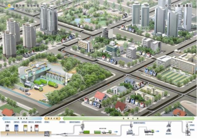 Ở Hàn Quốc, người ta đang xây dựng một thành phố hiện đại, loại bỏ hoàn toàn nhu cầu sử dụng ô tô - Ảnh 2.