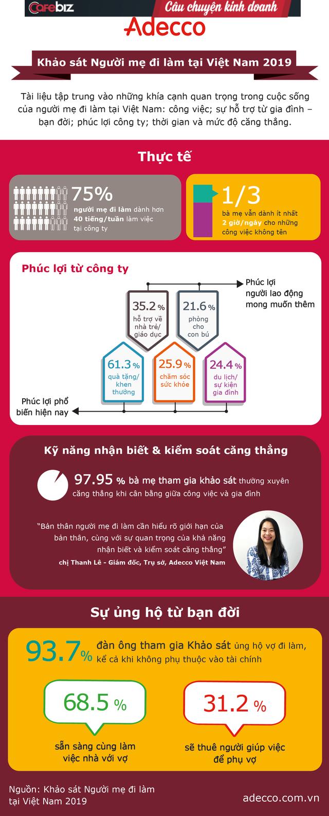 Khảo sát về những Người mẹ đi làm ở Việt Nam: Gần 98% các bà mẹ Việt thường xuyên căng thẳng khi cân bằng công việc và gia đình - Ảnh 1.