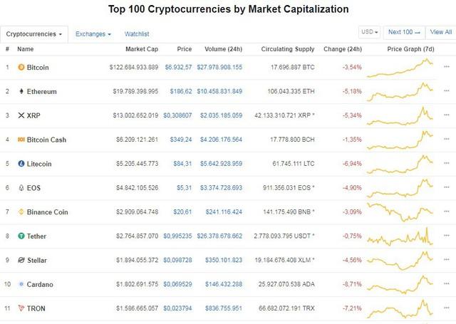 Giá Bitcoin đang rơi - Ảnh 1.