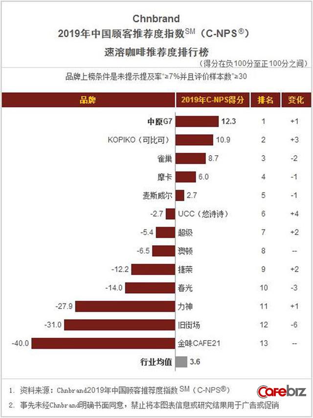 Bất chấp mâu thuẫn của vợ chồng ông Đặng Lê Nguyên Vũ, G7 vẫn tăng trưởng thần tốc, lọt top 1 thương hiệu cà phê được yêu thích nhất tại Trung Quốc - Ảnh 1.