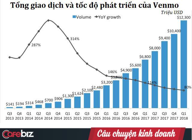Venmo - Ví điện tử kiêm Mạng xã hội: Hiện tượng của ngành tài chính, nơi dân sành điệu lên khoe khoang mua sắm, thu về 200 triệu USD mỗi năm - Ảnh 7.