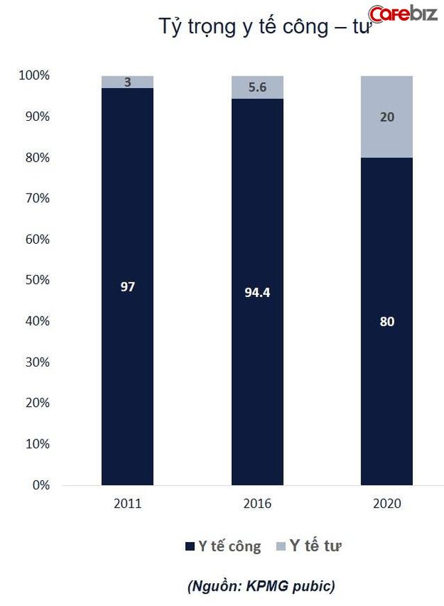 Chỉ tập trung xây bệnh viện, bán dược phẩm, các nhà đầu tư lại đang bỏ quên thị trường thiết bị y tế: Quy mô tỷ đô, tăng trưởng 18%/năm, lại nhập khẩu tới trên 90% từ nước ngoài - Ảnh 3.