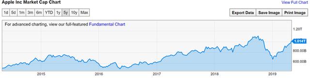 Giá trị vốn hóa của Apple đã một lần nữa cán mốc 1 nghìn tỷ USD - Ảnh 1.