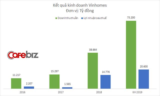 Vinhomes đặt mục tiêu lãi 20.600 tỷ đồng năm 2019, tập trung triển khai 3 dự án Đại đô thị - Ảnh 1.