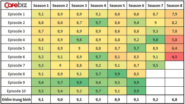Game of Thrones tập cuối: Thất vọng toàn tập, nhận về số điểm thấp không tưởng trên IMDB kèm vô số những chỉ trích - Ảnh 1.