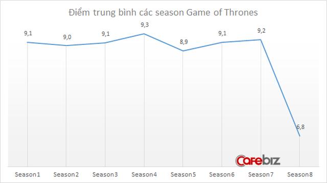 Game of Thrones tập cuối: Thất vọng toàn tập, nhận về số điểm thấp không tưởng trên IMDB kèm vô số những chỉ trích - Ảnh 2.