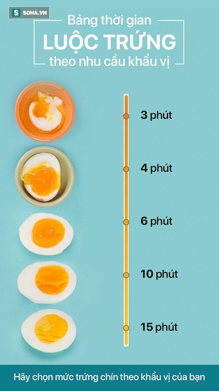 Bảng thời gian luộc trứng theo nhu cầu khẩu vị: Xem đồng hồ để luộc trứng ngon như ý - Ảnh 1.