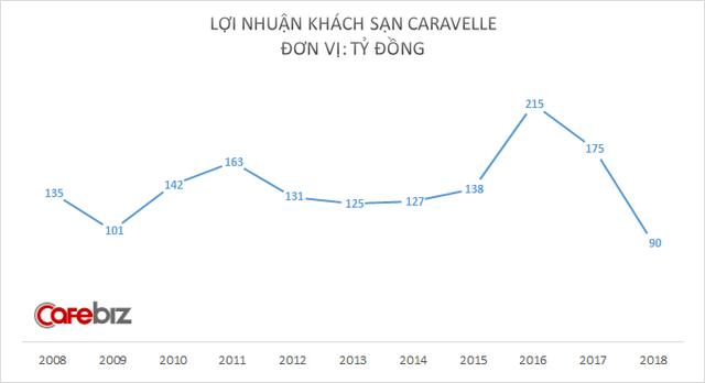 Doanh thu Sheraton Saigon vượt mốc 100 triệu USD, lợi nhuận lên cao kỷ lục - Ảnh 2.