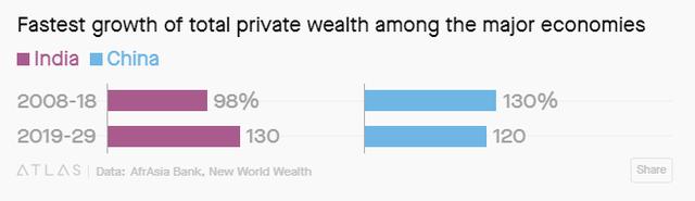 Trong 10 năm tới, người Ấn Độ sẽ giàu gấp đôi dân Anh - Ảnh 1.