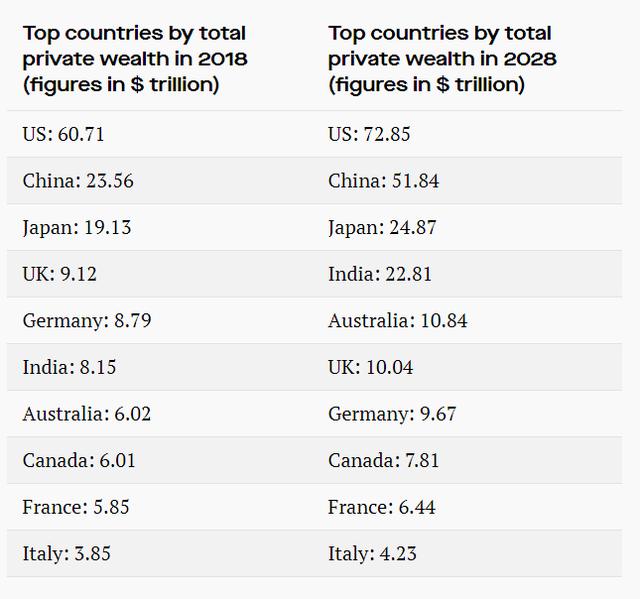 Trong 10 năm tới, người Ấn Độ sẽ giàu gấp đôi dân Anh - Ảnh 2.
