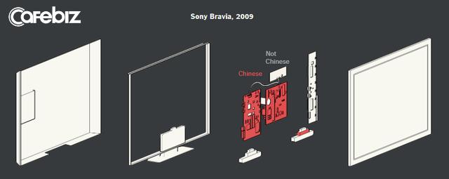 Made in USA vs Made in China: Tại sao Mỹ đánh Huawei? Câu trả lời bắt đầu từ chiếc tivi nhà bạn (P.2) - Ảnh 3.