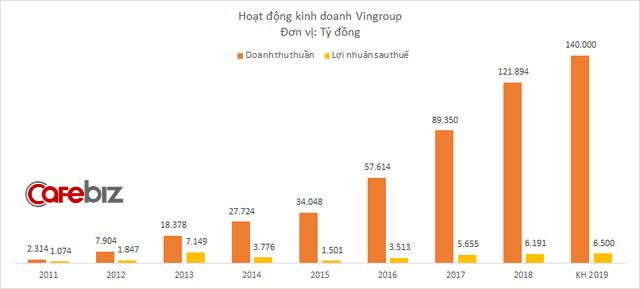 Vingroup đặt mục tiêu doanh thu gần 6 tỷ USD năm 2019 - Ảnh 1.