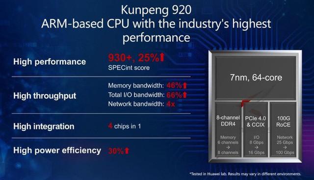 Bị ARM ngừng hợp tác, nhưng Huawei vẫn có thể sản xuất chip do đã có bản quyền vĩnh viễn? - Ảnh 1.