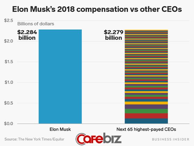 Kiếm tiền giỏi như Elon Musk: Bỏ túi 2,3 tỷ USD trong năm ngoái, 65 CEO được trả lương cao nhất thế giới cộng lại cũng không bằng! - Ảnh 1.